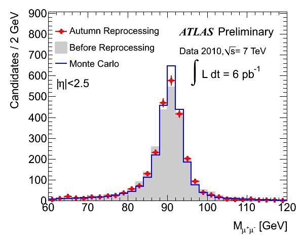 Reprocessing improvement to Z->mumu resolution