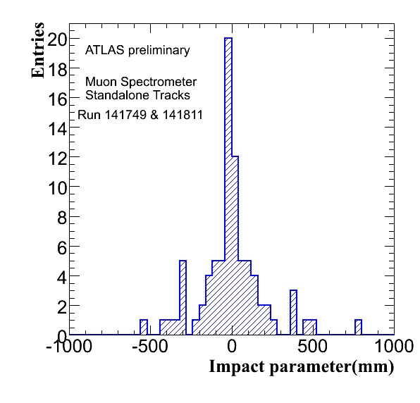 impact parameter