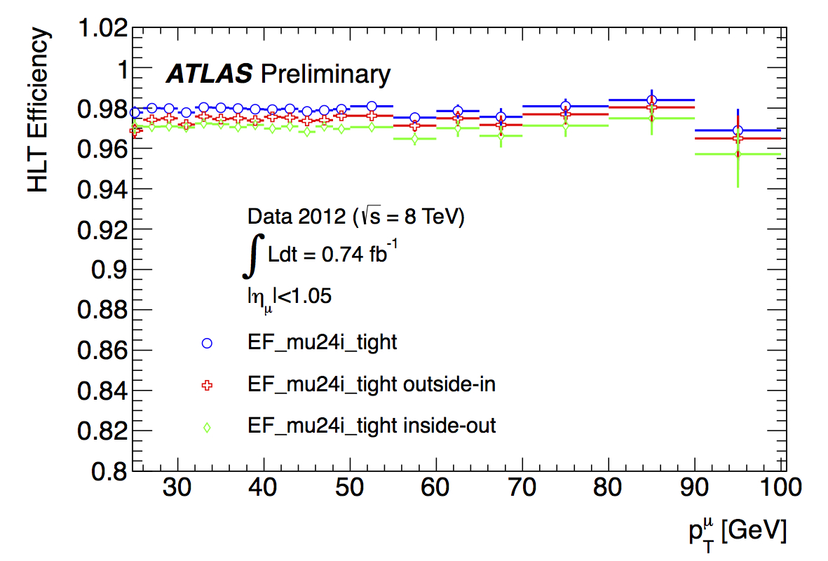 ICHEP12_mu24i_tight_barrel_HLTEfficiency_PeriodA.jpg