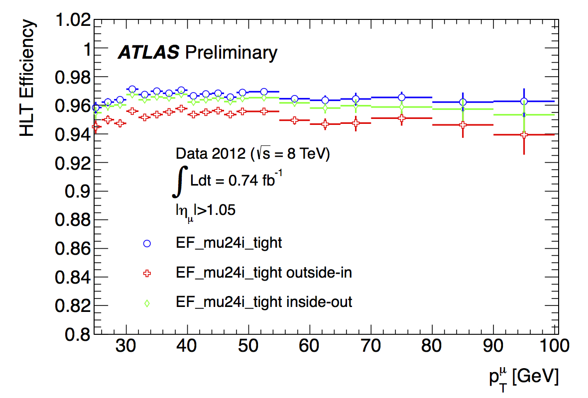 ICHEP12_mu24i_tight_endcap_HLTEfficiency_PeriodA.jpg