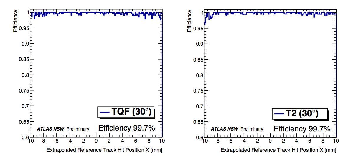 efficiency_tqf_t2_centroid_30degtracks_angletext.png