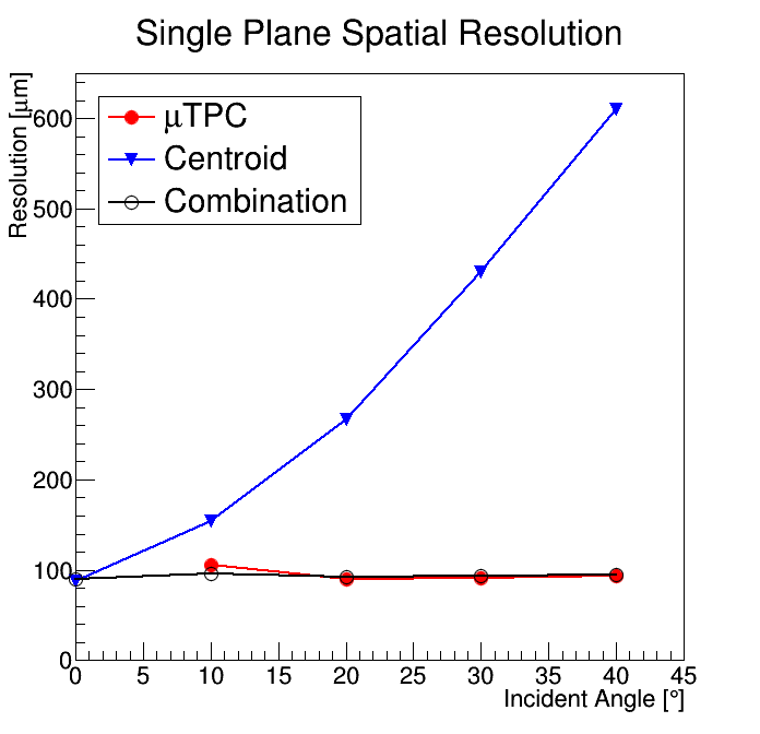 mm_single_plane_spatial_resolution.png