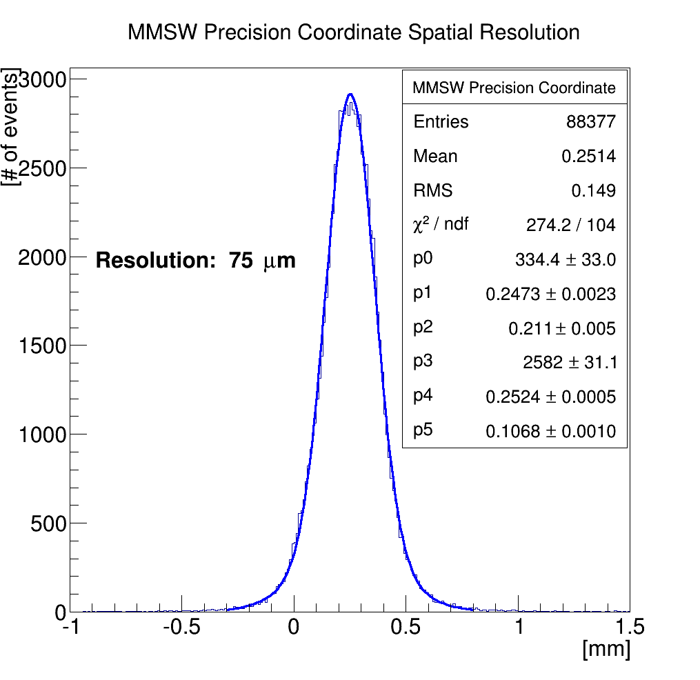 mmsw_precision_coordinate.png