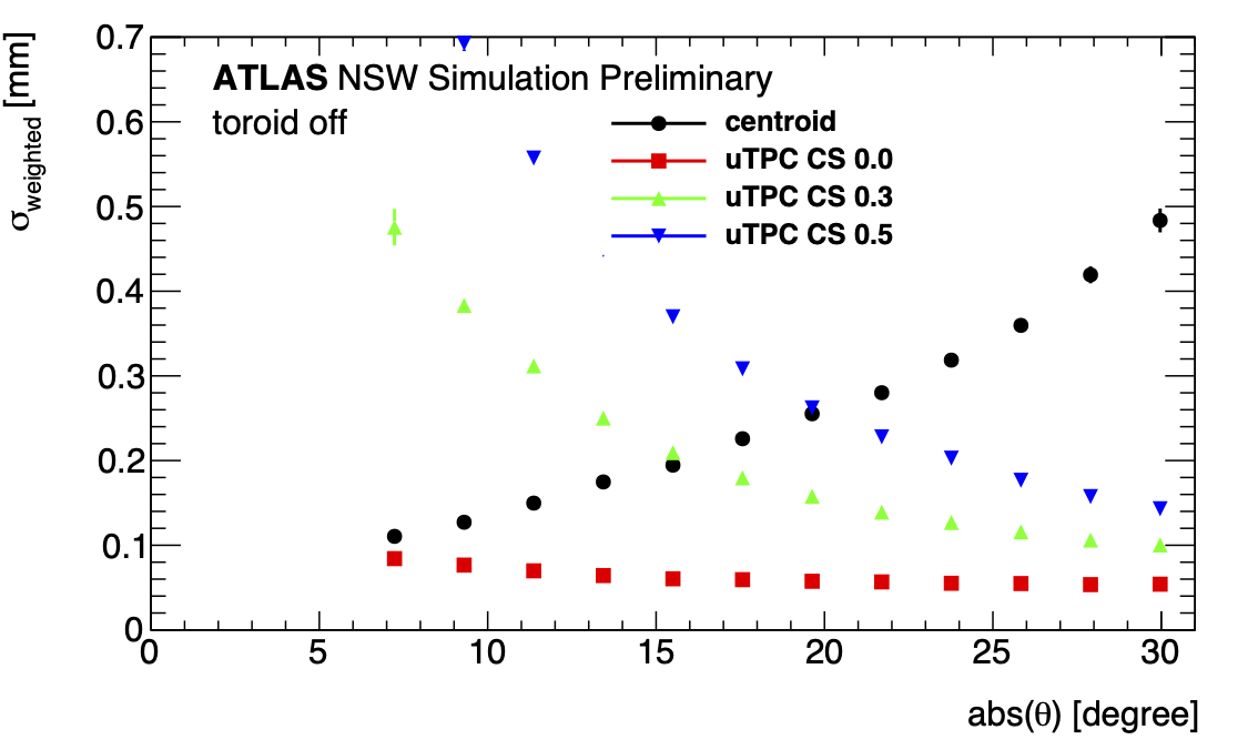 singlePointRes_thesisuTPCCTTH15kScan_weightedResolutionTruthEvenGG_theta.png