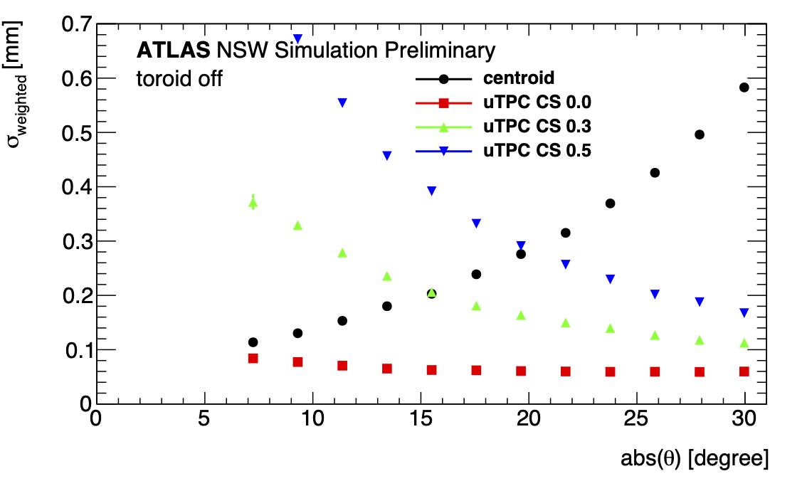 singlePointRes_thesisuTPCCTTH25kScan_weightedResolutionTruthEvenGG_theta.png