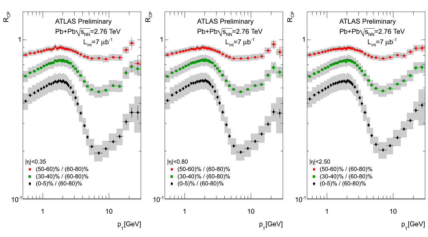https://twiki.cern.ch/twiki/pub/AtlasPublic/QM2011ChargedParticleSpectra/final_fig_rcp.png