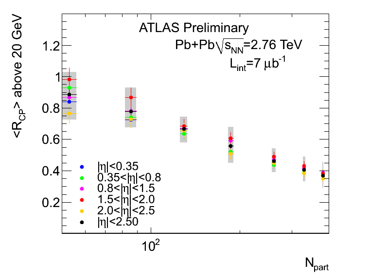 https://twiki.cern.ch/twiki/pub/AtlasPublic/QM2011ChargedParticleSpectra/final_fig_rcp_above_20.png