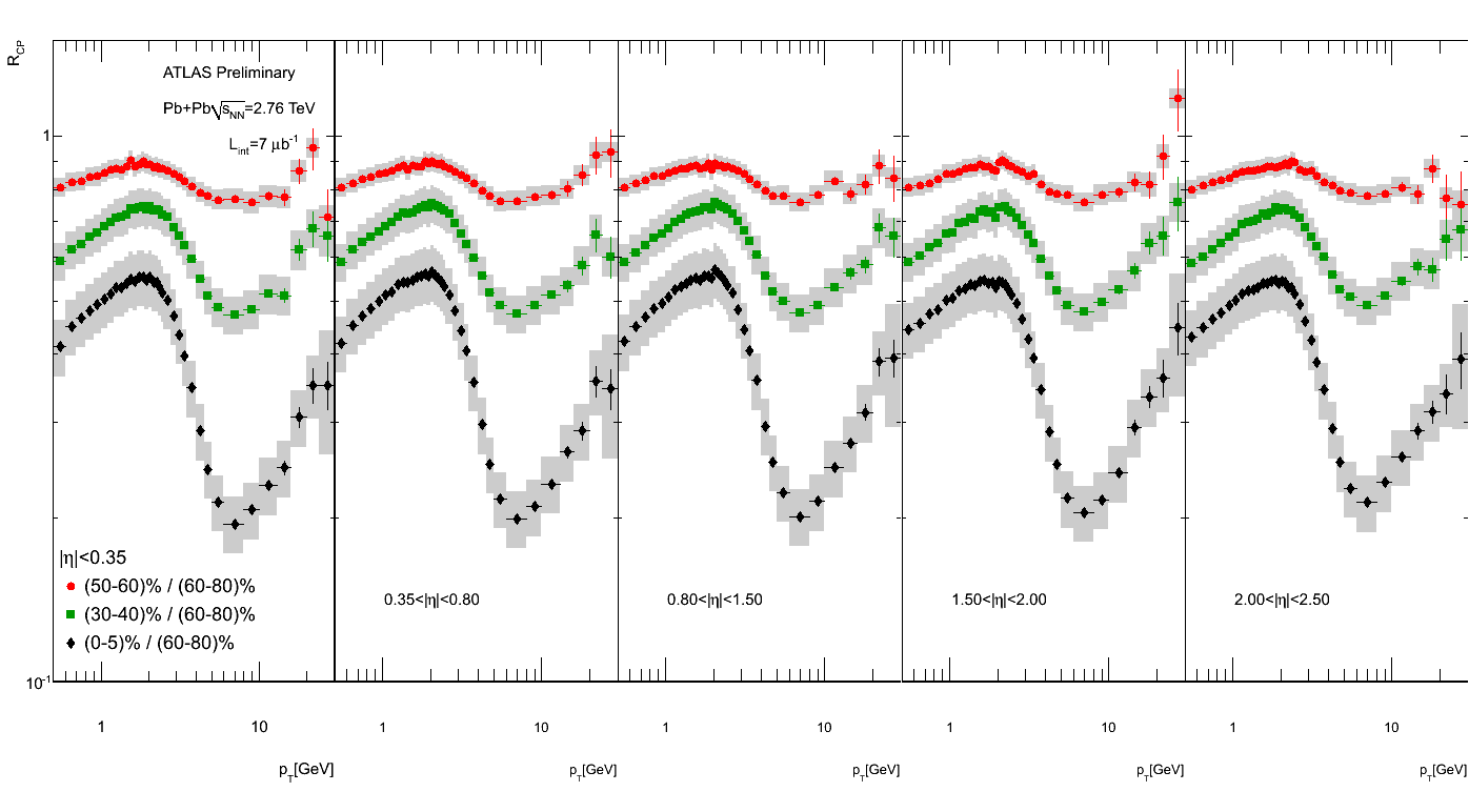 https://twiki.cern.ch/twiki/pub/AtlasPublic/QM2011ChargedParticleSpectra/final_fig_rcp_all_5bins.png