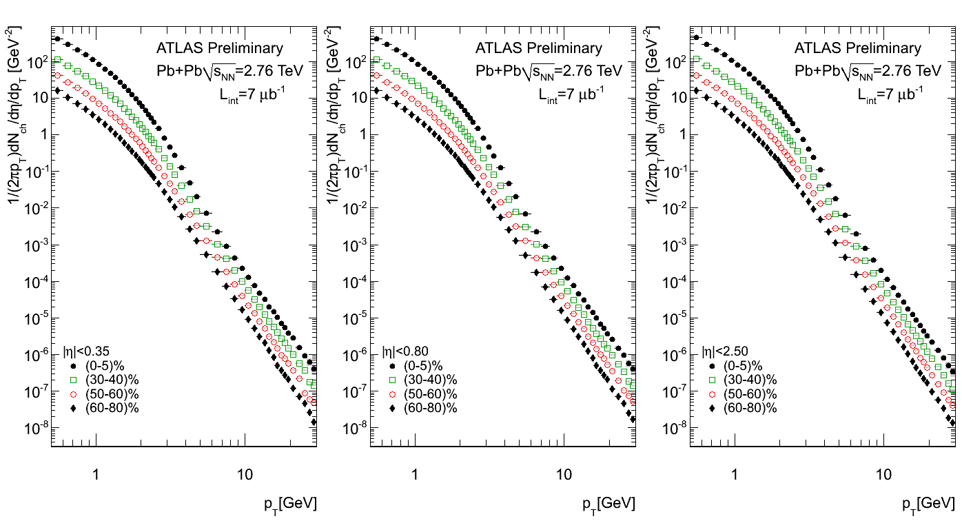 https://twiki.cern.ch/twiki/pub/AtlasPublic/QM2011ChargedParticleSpectra/final_fig_spectra_all.png