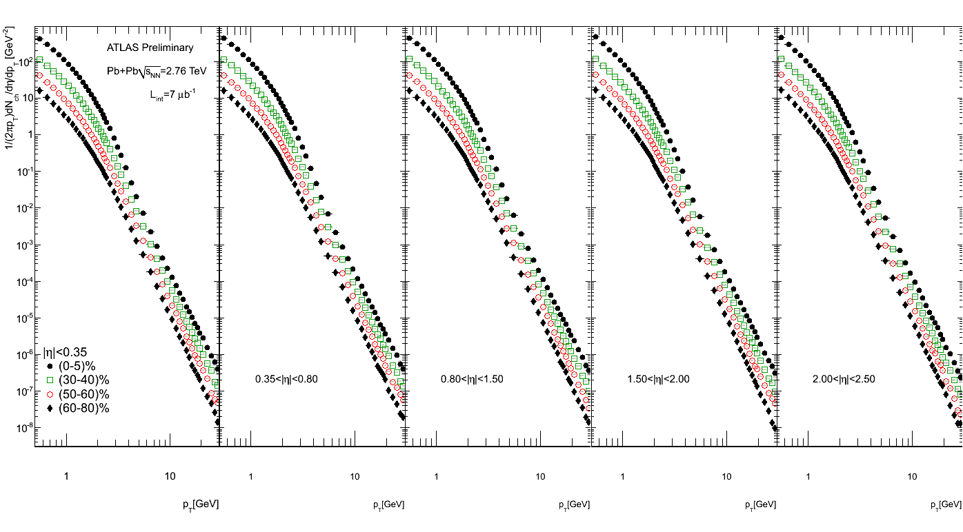 https://twiki.cern.ch/twiki/pub/AtlasPublic/QM2011ChargedParticleSpectra/final_fig_spectra_all_5bins.png