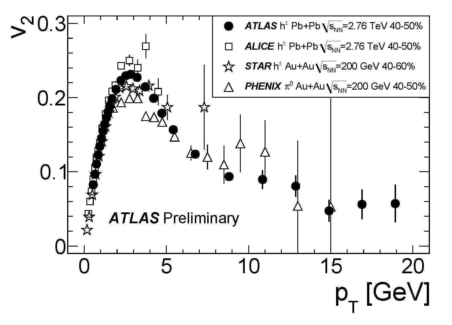 https://twiki.cern.ch/twiki/pub/AtlasPublic/QM2011EllipticFlowResults/v2_vs_pt_atlas_all_4050.png