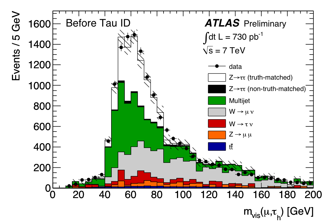 Visible Mass distribution for Z->tautau events before tau ID