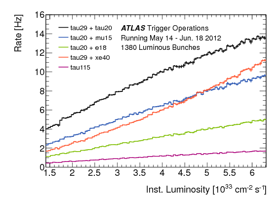 ichep2012_trigrate_may14-Jun18.png