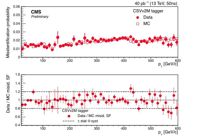 plot33New_2_CSVv2M_0.0_2.4.pdf