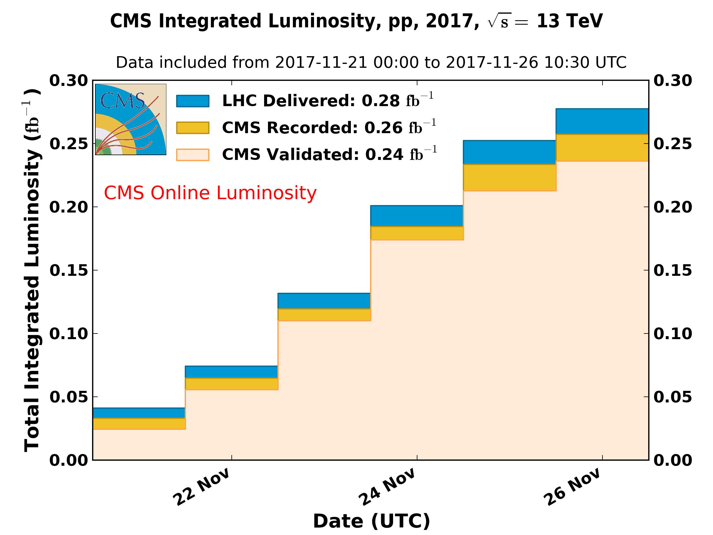 int_lumi_per_day_cumulative_pp_2017OnlineLumi_Muon_LowPU.png