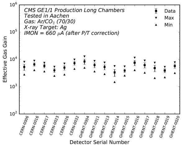 LHCC2019_HenningKeller_EffectiveGasGain.png