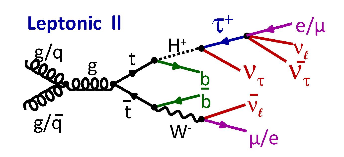 FeynmanDiagrams_leptonic_ll.png