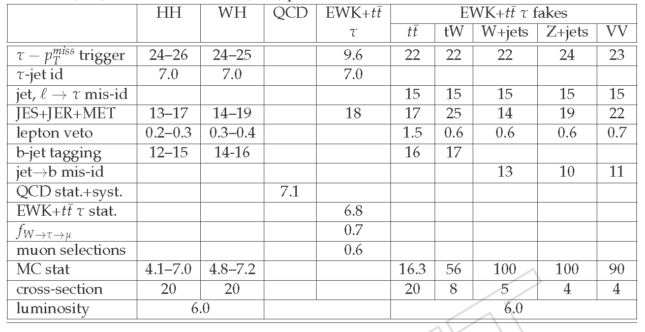 Table20_Systematics.png