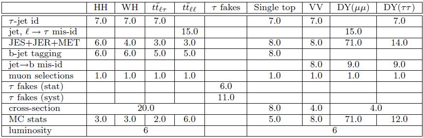 leptonic_ltau_systematics_tab1-mutau.png