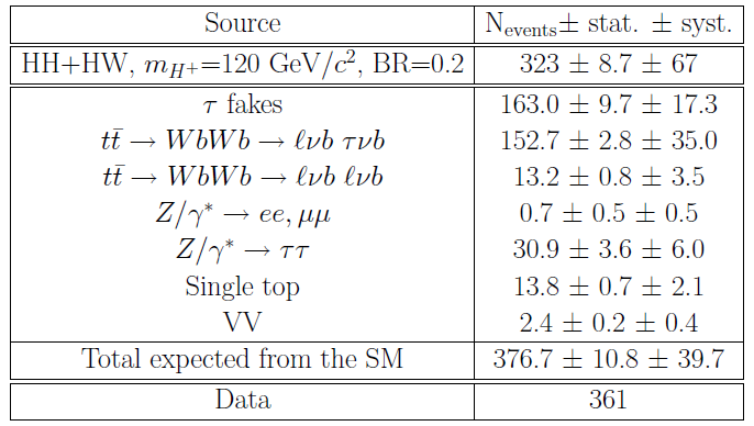 leptonic_ltau_systematics_tab2.png