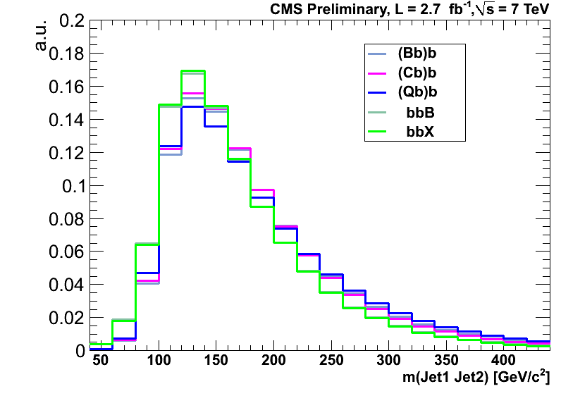 https://twiki.cern.ch/twiki/pub/CMSPublic/Hig12026TWiki/templates_m12_projection_csvt.png