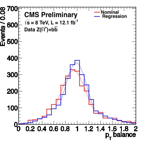 ZllH_Regression_Zbb_Data.png