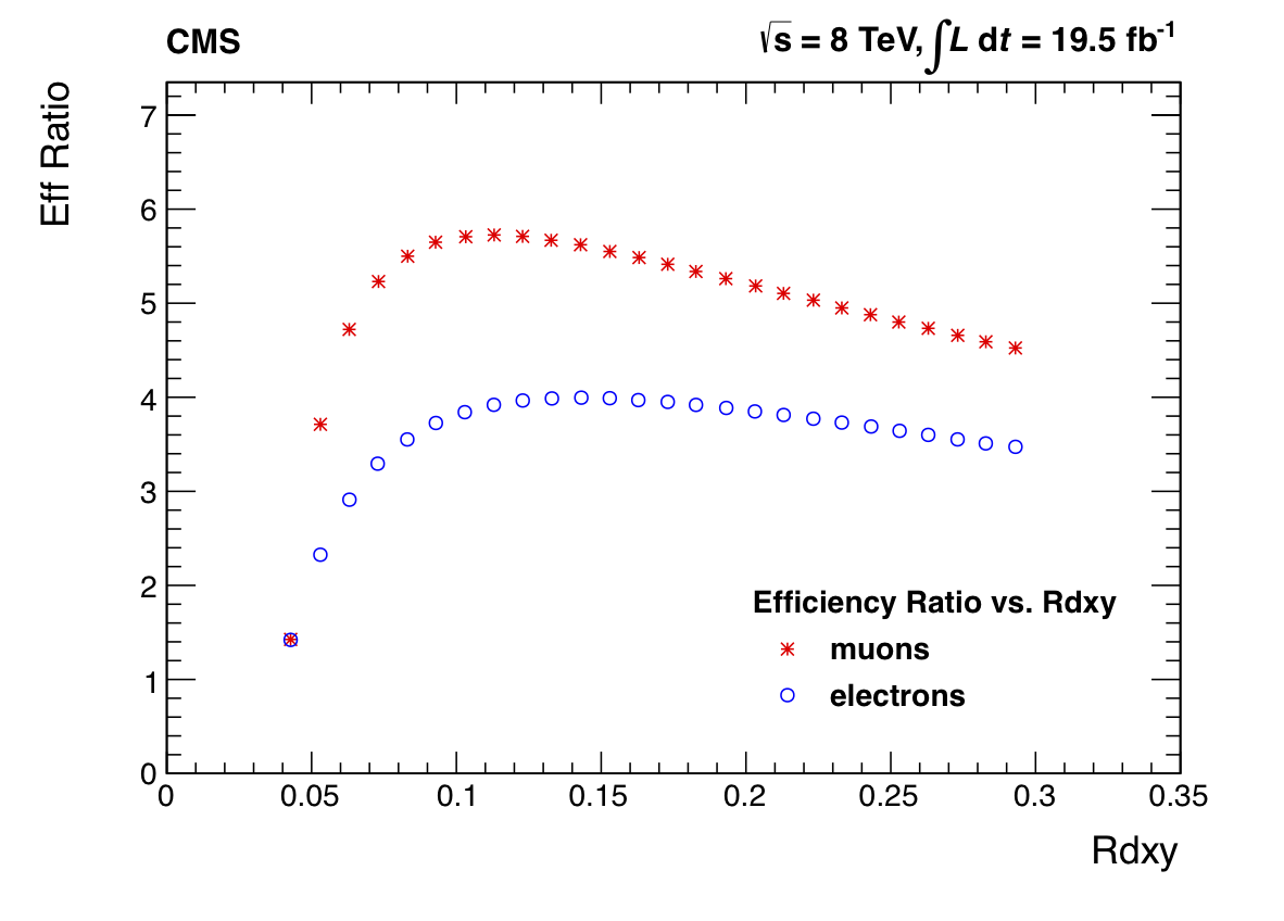 EffRatvsRdxy_leptons_CMS_Preliminary.png