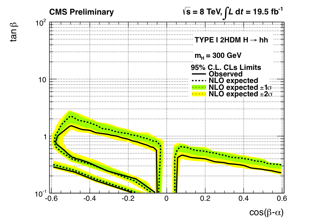 Exclusion_T1_HeavyHiggs_CMS_Preliminary_Dec042013.png