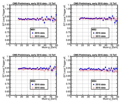 Approval effic vs pt.png
