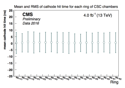 csc cathode time by ring.png