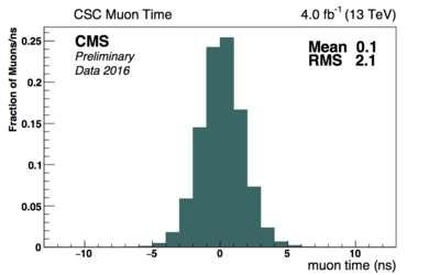 csc muon time all.png