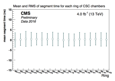 csc segment time by ring.png