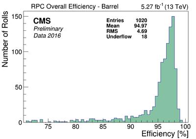 rpc eff Barrel all2016B.png