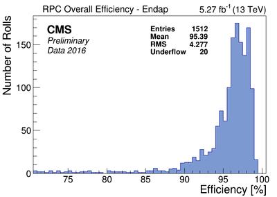 rpc eff Endcap all2016B.png