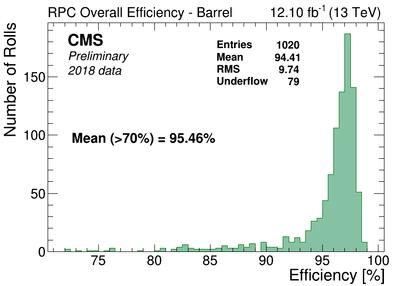 RPC Barrel.png