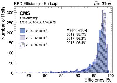 RPC EffCmpEndcap.png