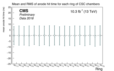 csc anode time rings.png