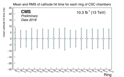 csc cathode time rings.png
