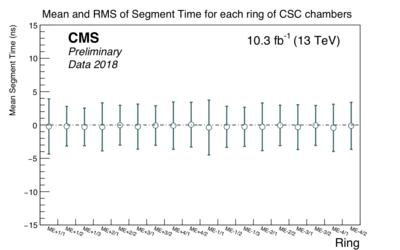 csc segment time rings.png