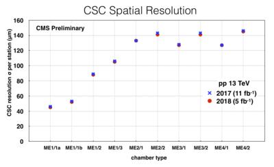csc spatial resolution plot.png