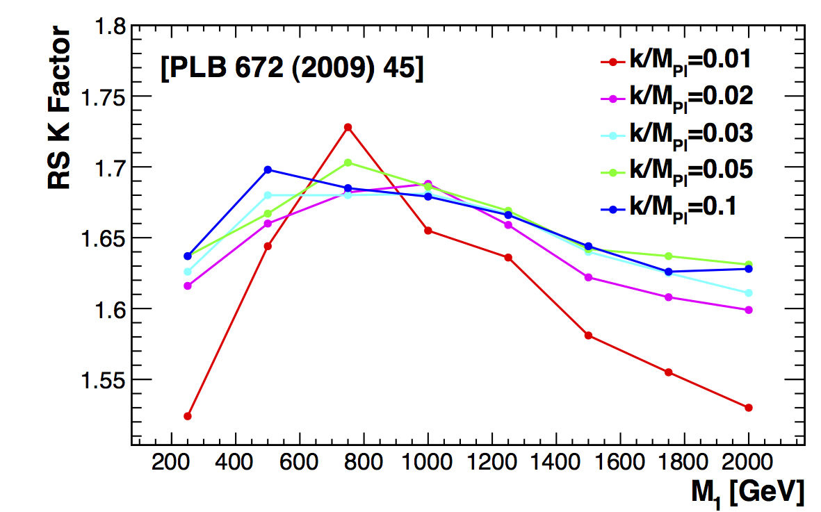 Nlo K Factors For The Rs Graviton Signal As A Function Of Resonance M Mpl 0 01 10 Increase In Factor With Is Due To
