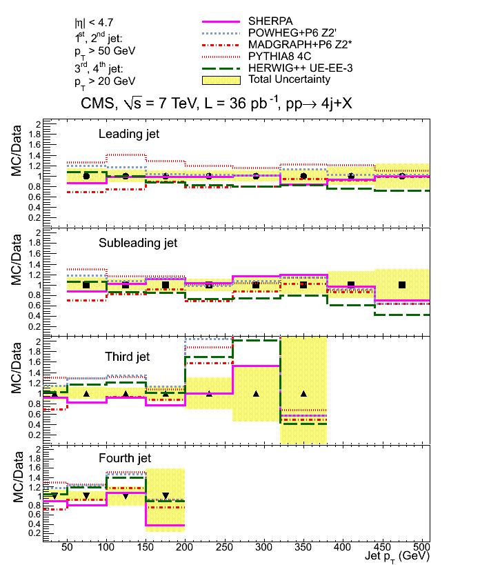 Figure 1 a