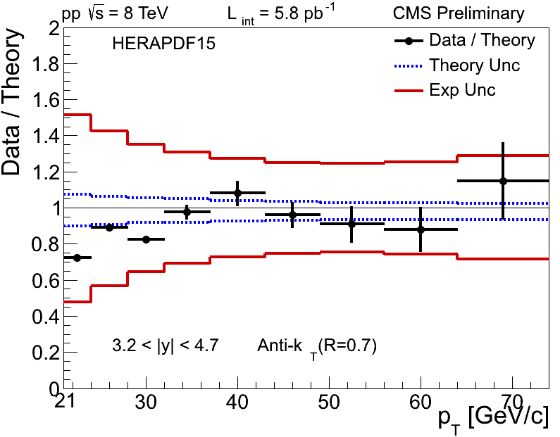 Figure 1 g