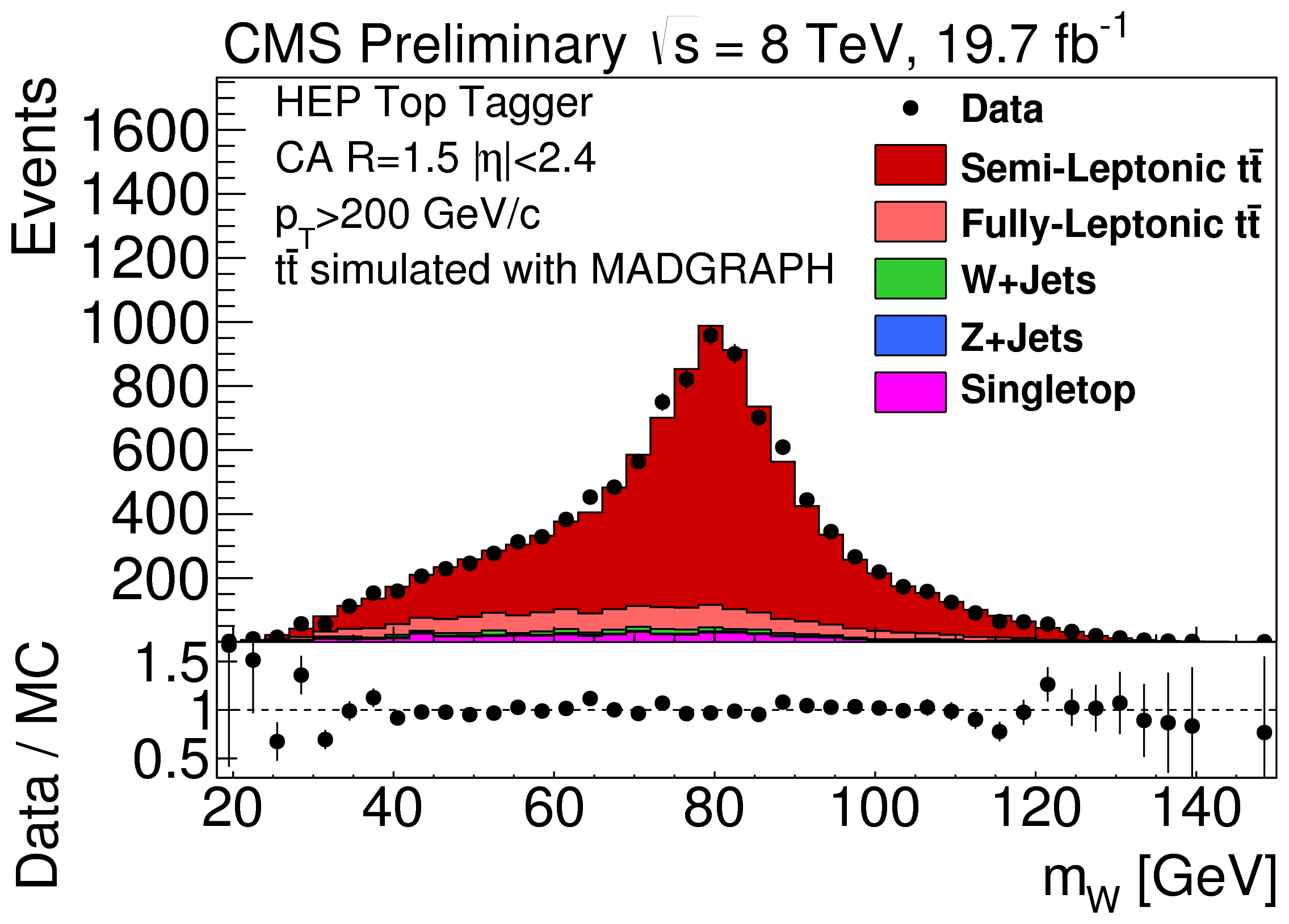 PhysicsResultsJME13007 < CMSPublic < TWiki