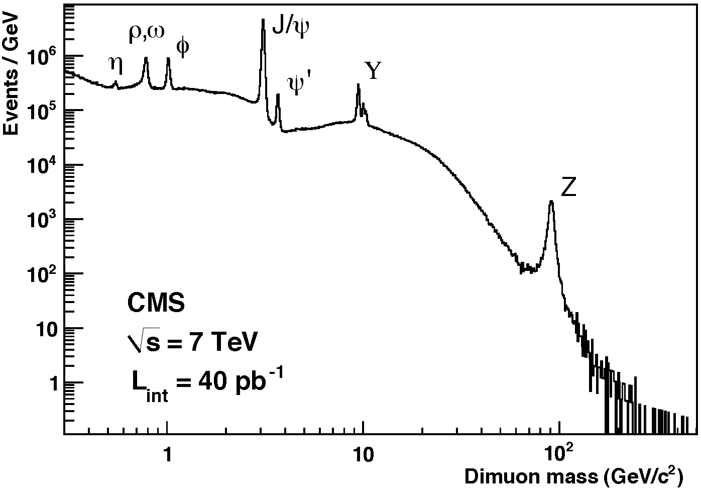 dimuonSpectrum_40pb-1.png