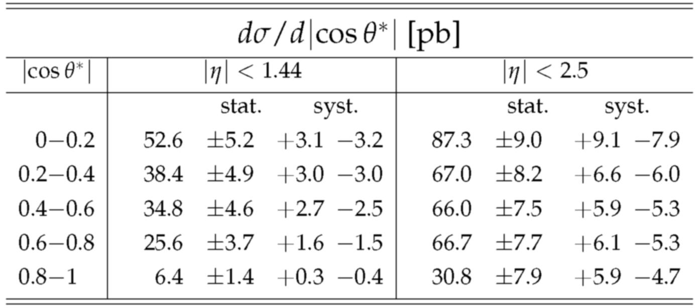 table_xsec_cos_theta_star