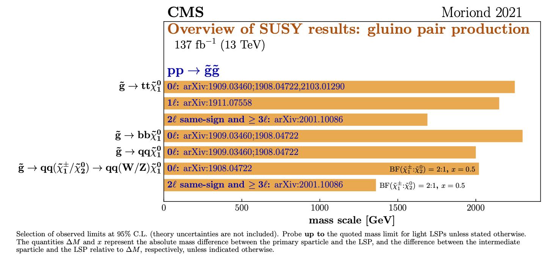 PhysicsResultsSUS < CMSPublic < TWiki