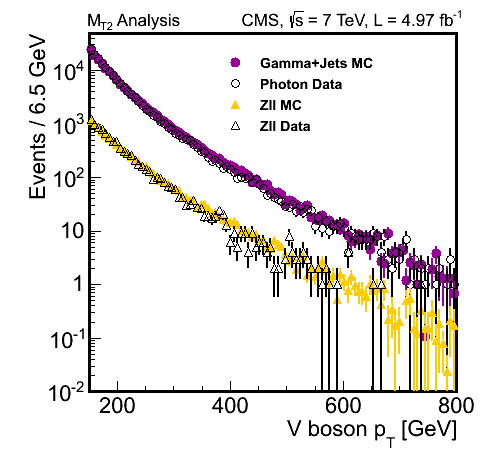 MT2Analysis_Vboson_PtSpectra_4.97fb-1.png