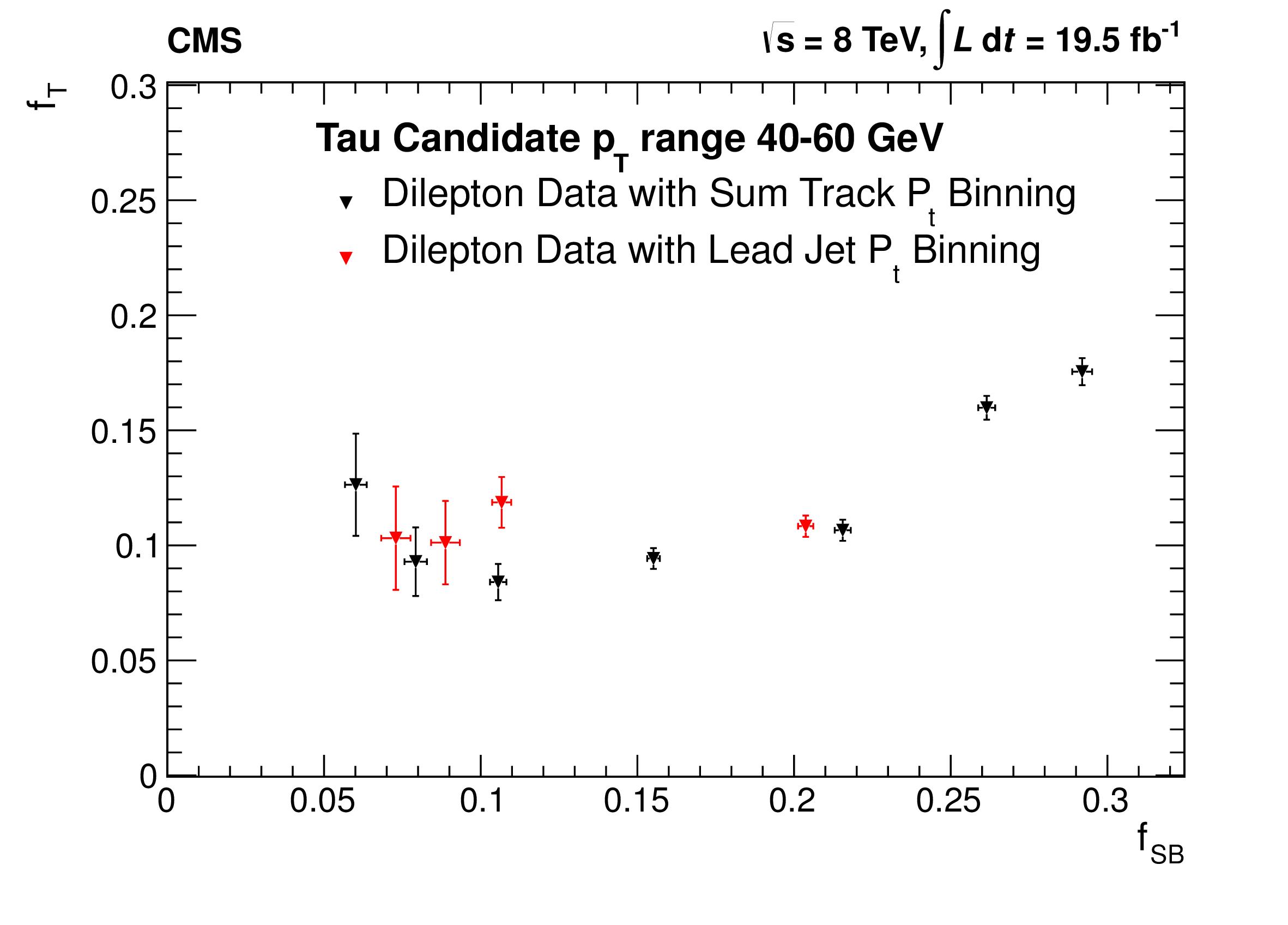 FTvsFSB_DiLepton_highPt.png