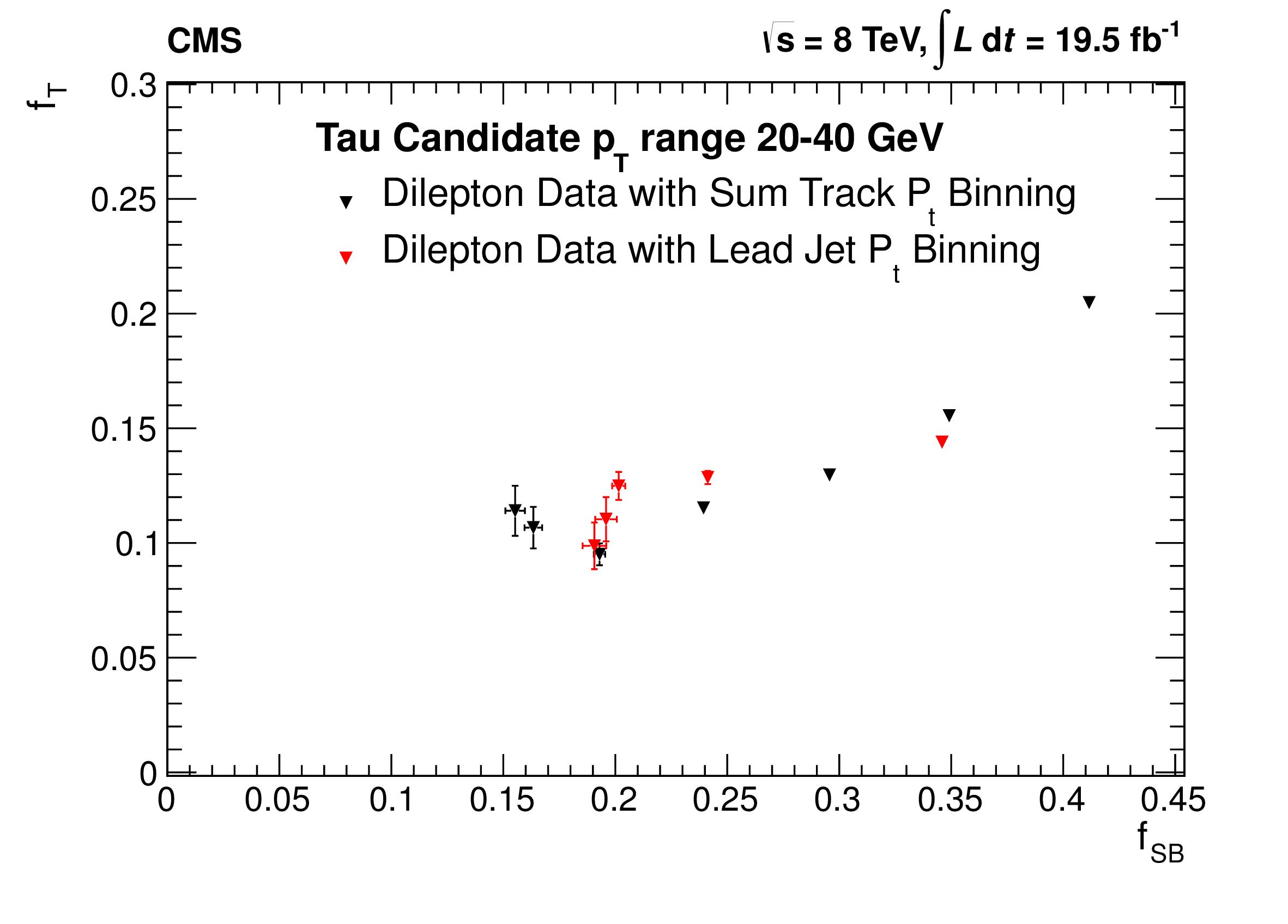 FTvsFSB_DiLepton_lowPt.png